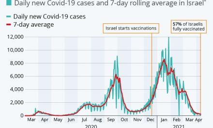 Campania consistentă de vaccinare din Israel a scăzut spectaculos rata de infectare cu Covid-19