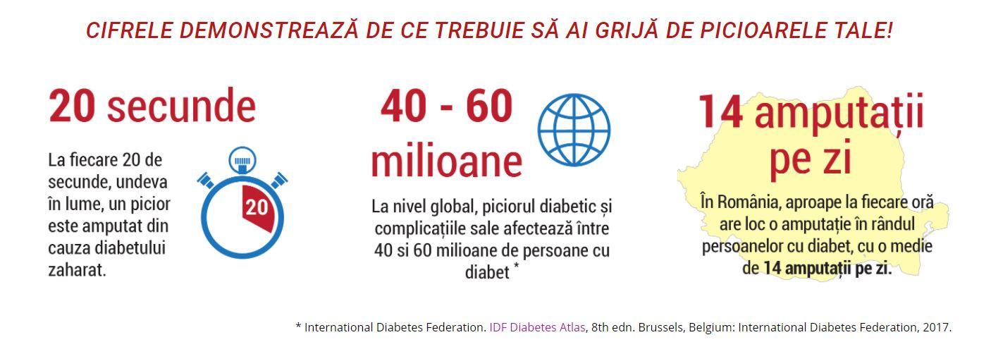 Rodiabet Ora Pacientului Picior Diabetic