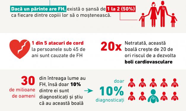 Hipercolesterolemia familială: boala genetică care ucide cei mai mulți oameni la nivel mondial