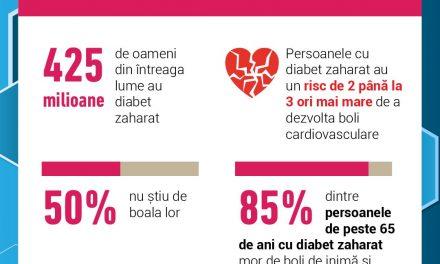 Infografic: 1 din 11 persoane suferă de diabet tip 2